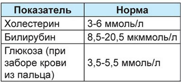 Норма показания билирубина в крови у