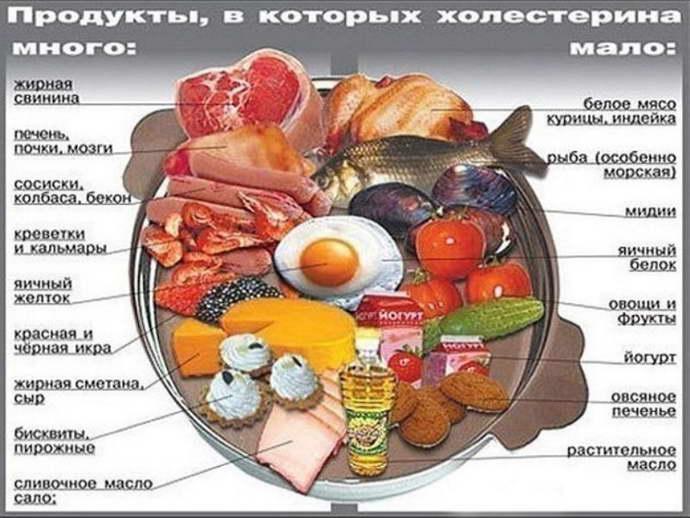 диета при холестирине