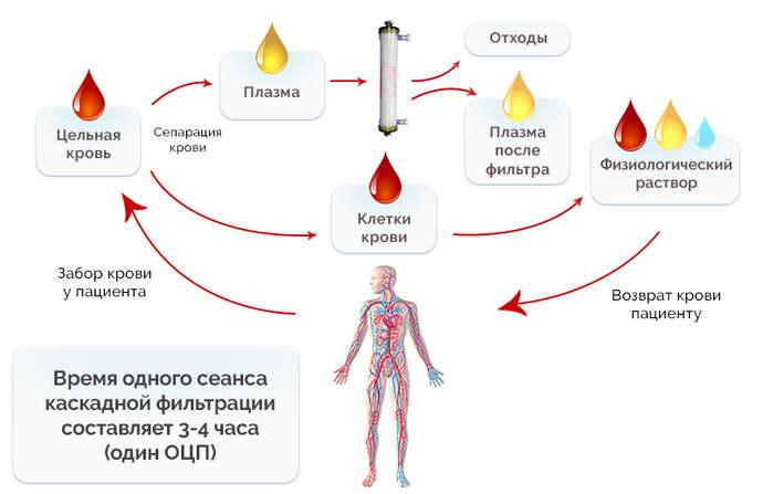токсическое поражение печени леечние