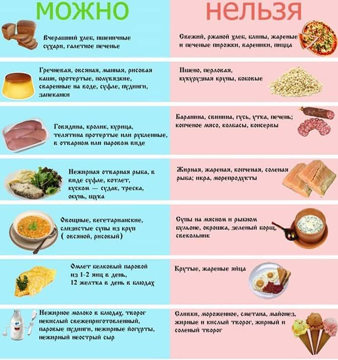 Запрещенные и разрешенные продукты при хроническом гепатите.